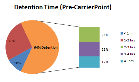 Carrier Detention